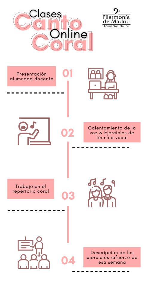 Infografía Clases
